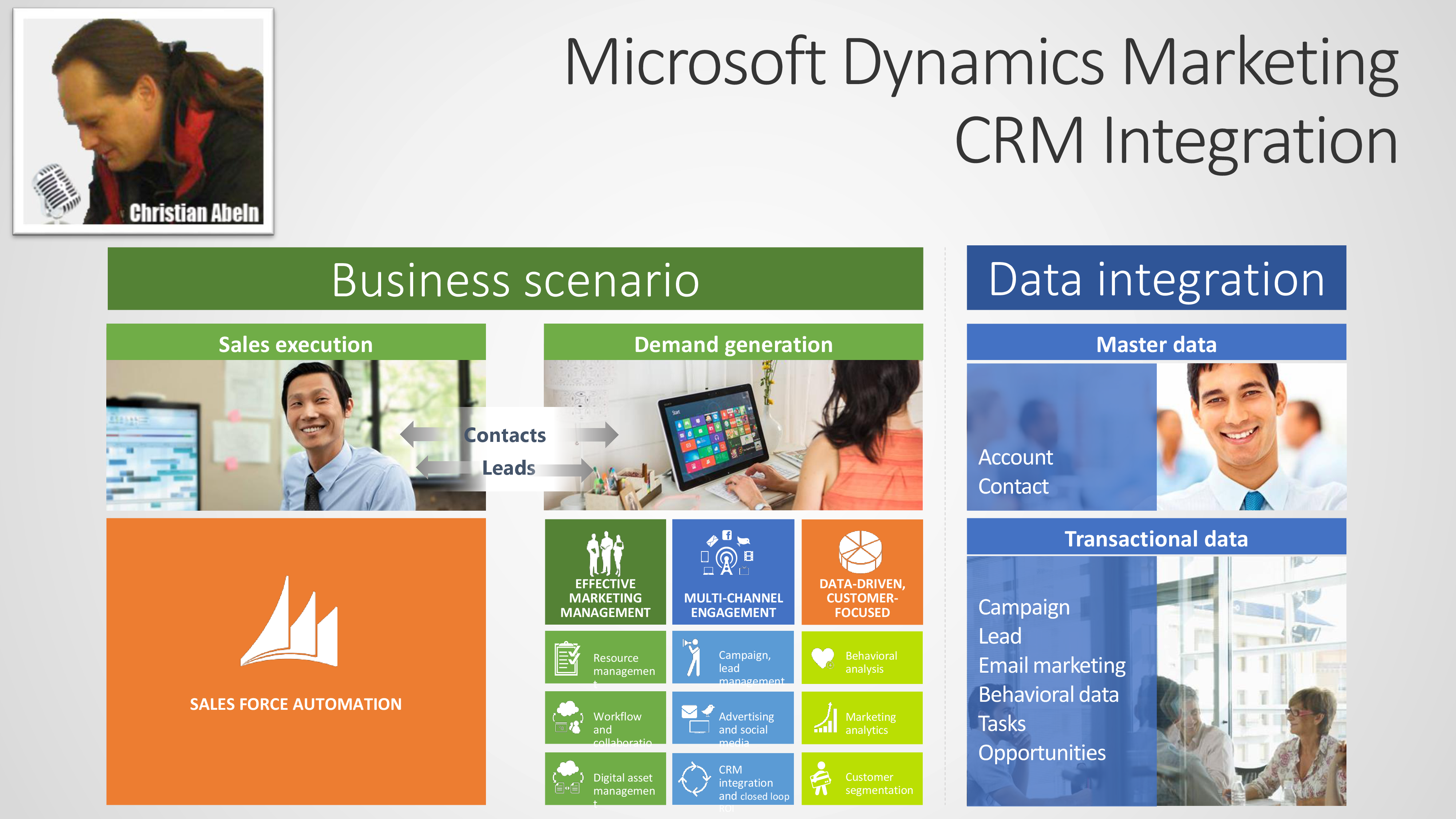 Integration With CRM
